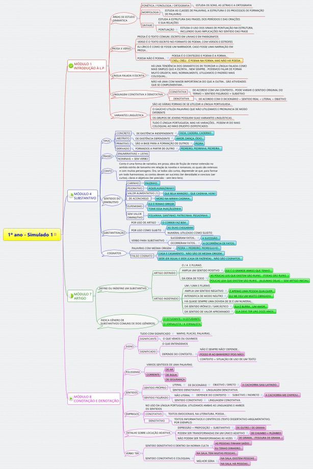 1º ano - mapa para SIMULADO 1 - gramática